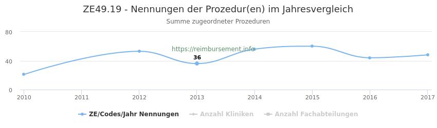 ZE49.19 Nennungen der Prozeduren und Anzahl der einsetzenden Kliniken, Fachabteilungen pro Jahr