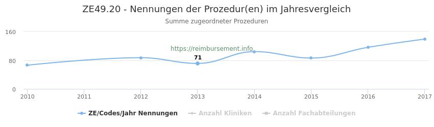 ZE49.20 Nennungen der Prozeduren und Anzahl der einsetzenden Kliniken, Fachabteilungen pro Jahr