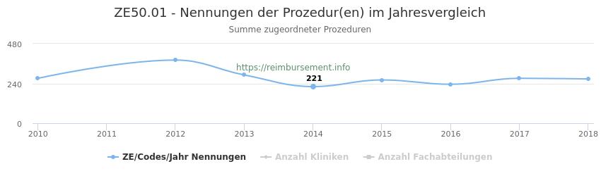 ZE50.01 Nennungen der Prozeduren und Anzahl der einsetzenden Kliniken, Fachabteilungen pro Jahr