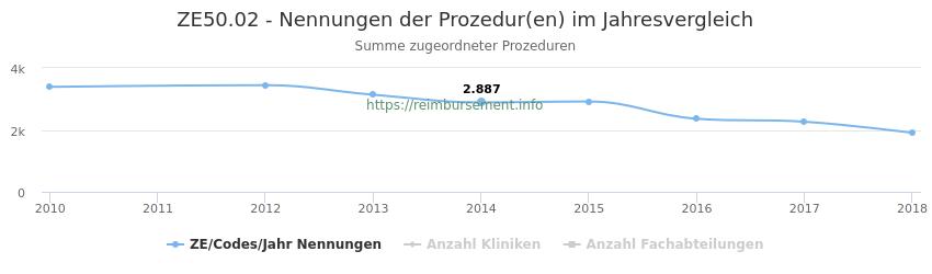 ZE50.02 Nennungen der Prozeduren und Anzahl der einsetzenden Kliniken, Fachabteilungen pro Jahr