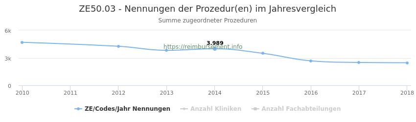 ZE50.03 Nennungen der Prozeduren und Anzahl der einsetzenden Kliniken, Fachabteilungen pro Jahr