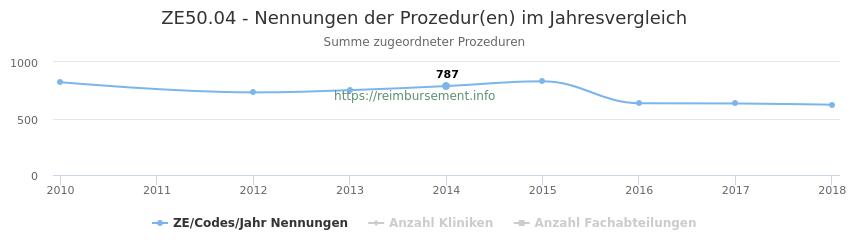 ZE50.04 Nennungen der Prozeduren und Anzahl der einsetzenden Kliniken, Fachabteilungen pro Jahr