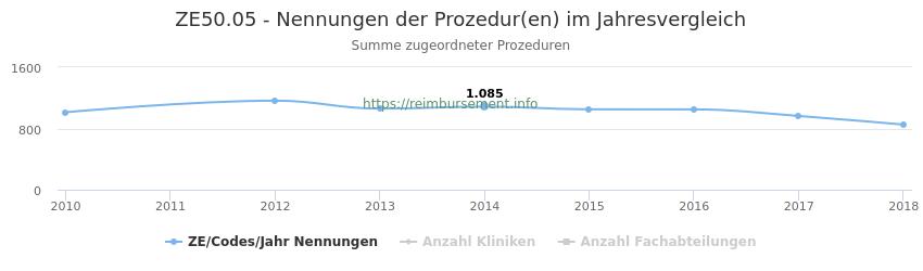 ZE50.05 Nennungen der Prozeduren und Anzahl der einsetzenden Kliniken, Fachabteilungen pro Jahr