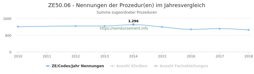 ZE50.06 Nennungen der Prozeduren und Anzahl der einsetzenden Kliniken, Fachabteilungen pro Jahr