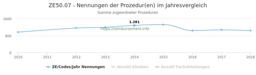 ZE50.07 Nennungen der Prozeduren und Anzahl der einsetzenden Kliniken, Fachabteilungen pro Jahr