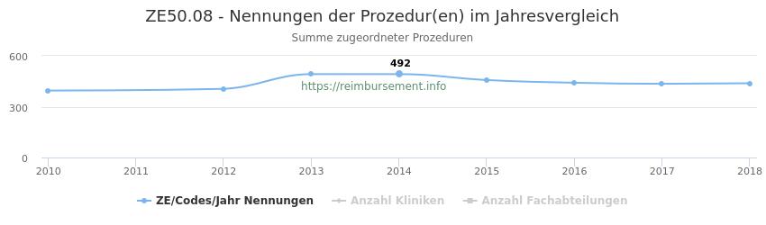 ZE50.08 Nennungen der Prozeduren und Anzahl der einsetzenden Kliniken, Fachabteilungen pro Jahr