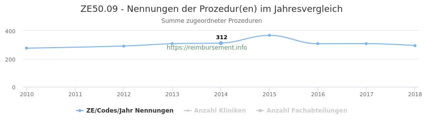 ZE50.09 Nennungen der Prozeduren und Anzahl der einsetzenden Kliniken, Fachabteilungen pro Jahr