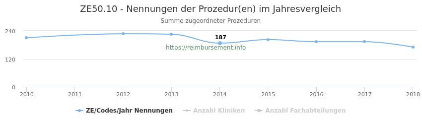 ZE50.10 Nennungen der Prozeduren und Anzahl der einsetzenden Kliniken, Fachabteilungen pro Jahr