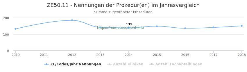 ZE50.11 Nennungen der Prozeduren und Anzahl der einsetzenden Kliniken, Fachabteilungen pro Jahr