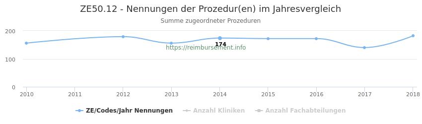 ZE50.12 Nennungen der Prozeduren und Anzahl der einsetzenden Kliniken, Fachabteilungen pro Jahr