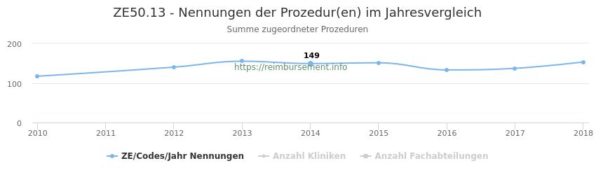 ZE50.13 Nennungen der Prozeduren und Anzahl der einsetzenden Kliniken, Fachabteilungen pro Jahr
