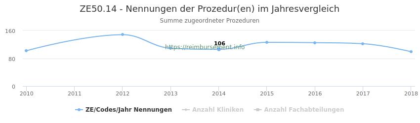 ZE50.14 Nennungen der Prozeduren und Anzahl der einsetzenden Kliniken, Fachabteilungen pro Jahr