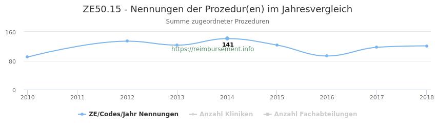 ZE50.15 Nennungen der Prozeduren und Anzahl der einsetzenden Kliniken, Fachabteilungen pro Jahr