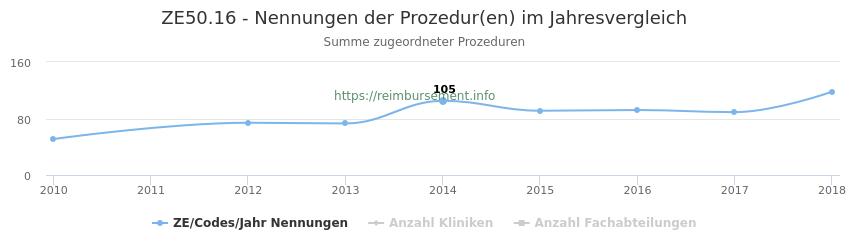 ZE50.16 Nennungen der Prozeduren und Anzahl der einsetzenden Kliniken, Fachabteilungen pro Jahr