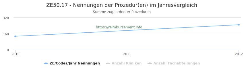 ZE50.17 Nennungen der Prozeduren und Anzahl der einsetzenden Kliniken, Fachabteilungen pro Jahr