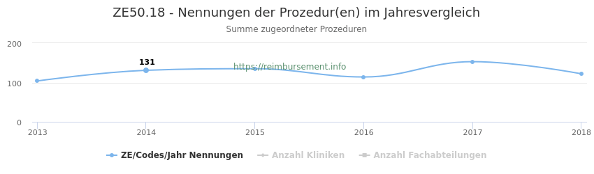 ZE50.18 Nennungen der Prozeduren und Anzahl der einsetzenden Kliniken, Fachabteilungen pro Jahr
