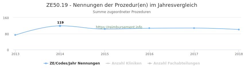ZE50.19 Nennungen der Prozeduren und Anzahl der einsetzenden Kliniken, Fachabteilungen pro Jahr