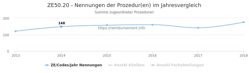 ZE50.20 Nennungen der Prozeduren und Anzahl der einsetzenden Kliniken, Fachabteilungen pro Jahr