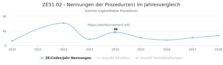 ZE51.02 Nennungen der Prozeduren und Anzahl der einsetzenden Kliniken, Fachabteilungen pro Jahr