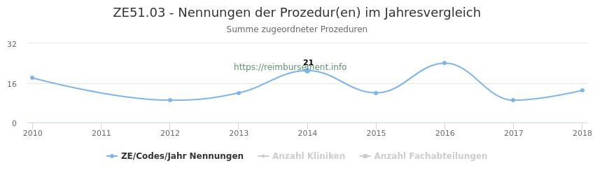 ZE51.03 Nennungen der Prozeduren und Anzahl der einsetzenden Kliniken, Fachabteilungen pro Jahr