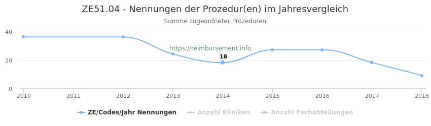 ZE51.04 Nennungen der Prozeduren und Anzahl der einsetzenden Kliniken, Fachabteilungen pro Jahr