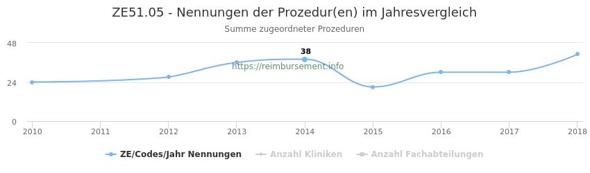ZE51.05 Nennungen der Prozeduren und Anzahl der einsetzenden Kliniken, Fachabteilungen pro Jahr