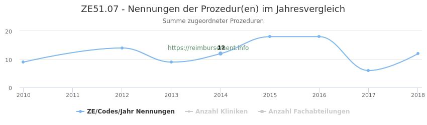 ZE51.07 Nennungen der Prozeduren und Anzahl der einsetzenden Kliniken, Fachabteilungen pro Jahr