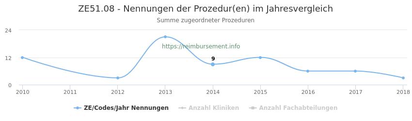 ZE51.08 Nennungen der Prozeduren und Anzahl der einsetzenden Kliniken, Fachabteilungen pro Jahr