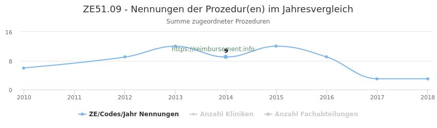 ZE51.09 Nennungen der Prozeduren und Anzahl der einsetzenden Kliniken, Fachabteilungen pro Jahr