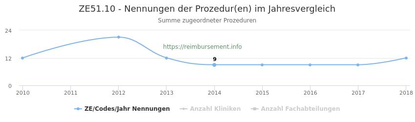 ZE51.10 Nennungen der Prozeduren und Anzahl der einsetzenden Kliniken, Fachabteilungen pro Jahr