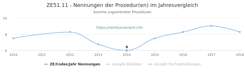 ZE51.11 Nennungen der Prozeduren und Anzahl der einsetzenden Kliniken, Fachabteilungen pro Jahr