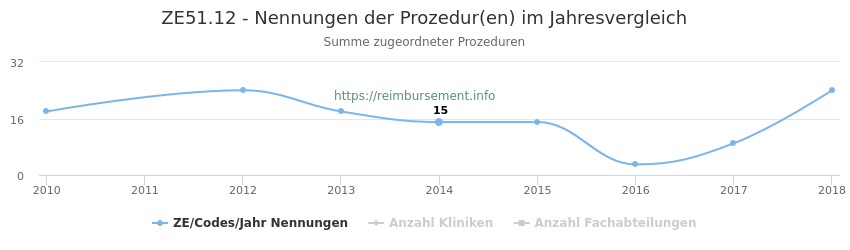 ZE51.12 Nennungen der Prozeduren und Anzahl der einsetzenden Kliniken, Fachabteilungen pro Jahr