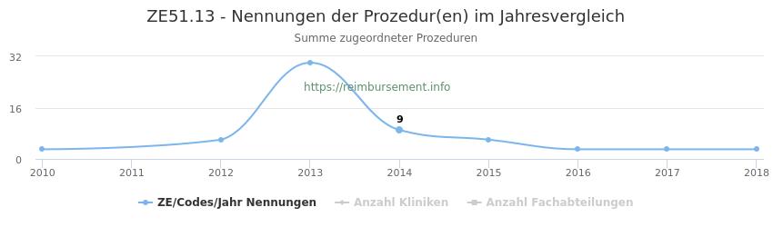 ZE51.13 Nennungen der Prozeduren und Anzahl der einsetzenden Kliniken, Fachabteilungen pro Jahr