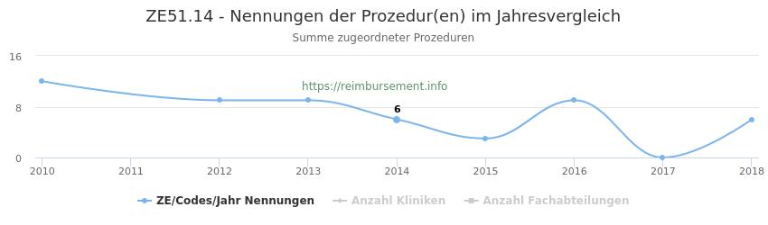 ZE51.14 Nennungen der Prozeduren und Anzahl der einsetzenden Kliniken, Fachabteilungen pro Jahr