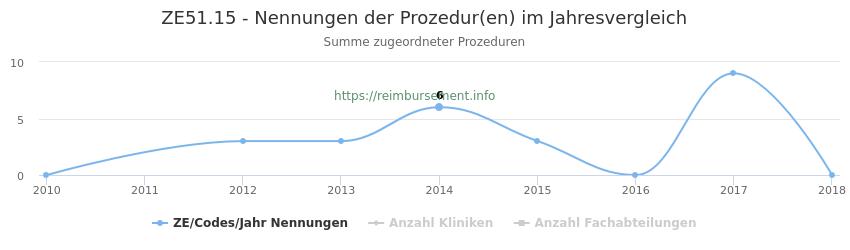 ZE51.15 Nennungen der Prozeduren und Anzahl der einsetzenden Kliniken, Fachabteilungen pro Jahr