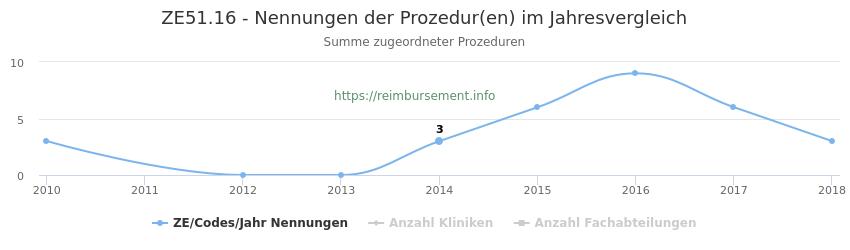 ZE51.16 Nennungen der Prozeduren und Anzahl der einsetzenden Kliniken, Fachabteilungen pro Jahr