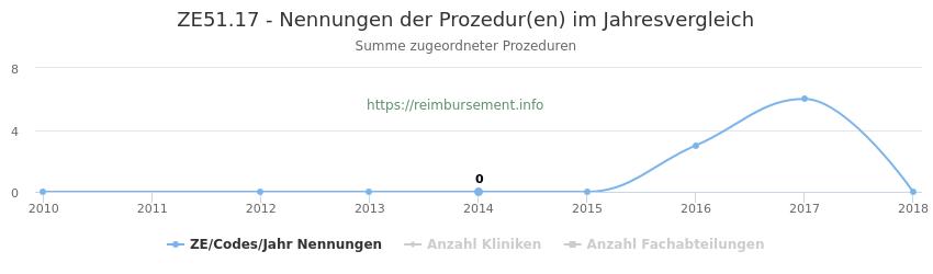 ZE51.17 Nennungen der Prozeduren und Anzahl der einsetzenden Kliniken, Fachabteilungen pro Jahr