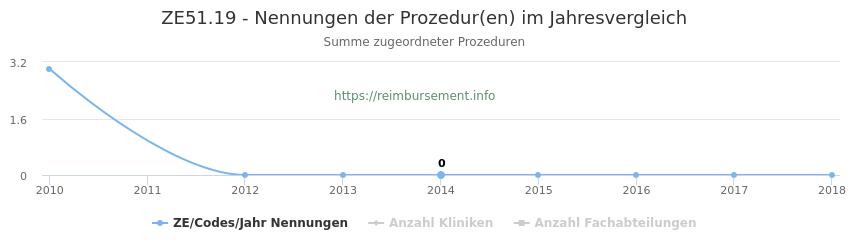 ZE51.19 Nennungen der Prozeduren und Anzahl der einsetzenden Kliniken, Fachabteilungen pro Jahr