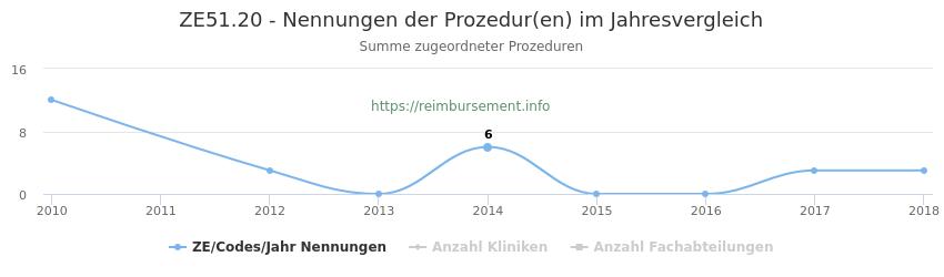 ZE51.20 Nennungen der Prozeduren und Anzahl der einsetzenden Kliniken, Fachabteilungen pro Jahr