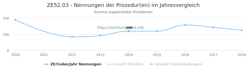 ZE52.03 Nennungen der Prozeduren und Anzahl der einsetzenden Kliniken, Fachabteilungen pro Jahr