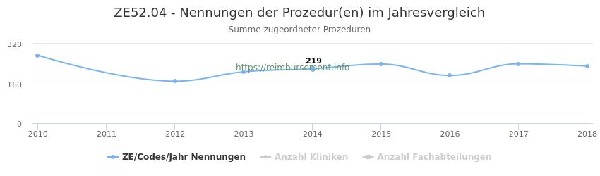 ZE52.04 Nennungen der Prozeduren und Anzahl der einsetzenden Kliniken, Fachabteilungen pro Jahr