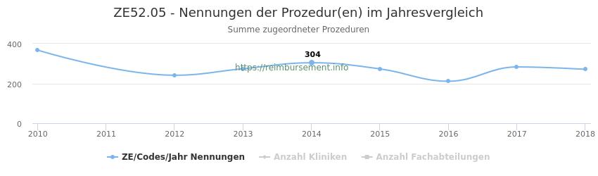 ZE52.05 Nennungen der Prozeduren und Anzahl der einsetzenden Kliniken, Fachabteilungen pro Jahr