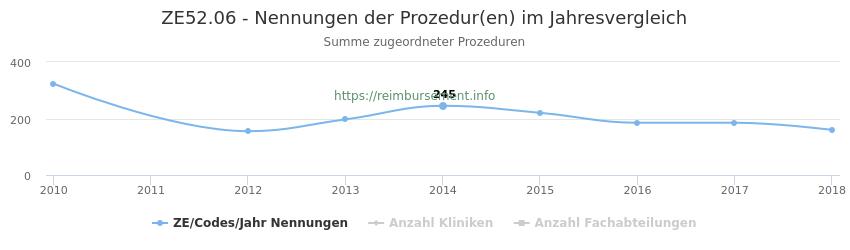 ZE52.06 Nennungen der Prozeduren und Anzahl der einsetzenden Kliniken, Fachabteilungen pro Jahr