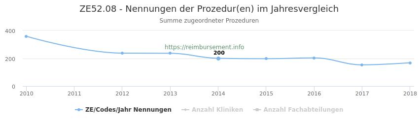 ZE52.08 Nennungen der Prozeduren und Anzahl der einsetzenden Kliniken, Fachabteilungen pro Jahr