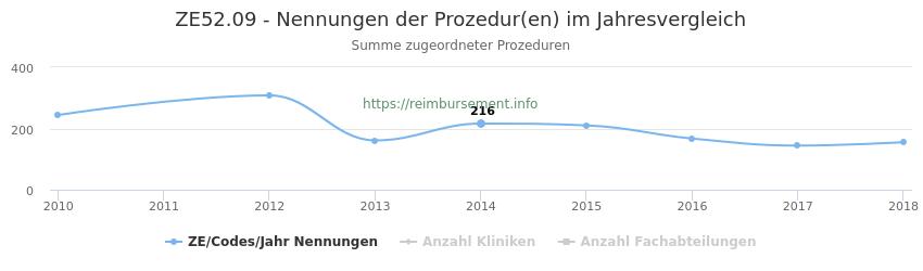 ZE52.09 Nennungen der Prozeduren und Anzahl der einsetzenden Kliniken, Fachabteilungen pro Jahr