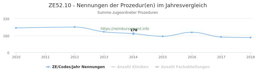 ZE52.10 Nennungen der Prozeduren und Anzahl der einsetzenden Kliniken, Fachabteilungen pro Jahr