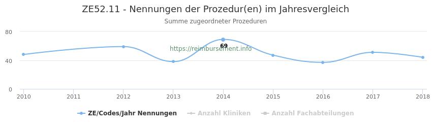ZE52.11 Nennungen der Prozeduren und Anzahl der einsetzenden Kliniken, Fachabteilungen pro Jahr
