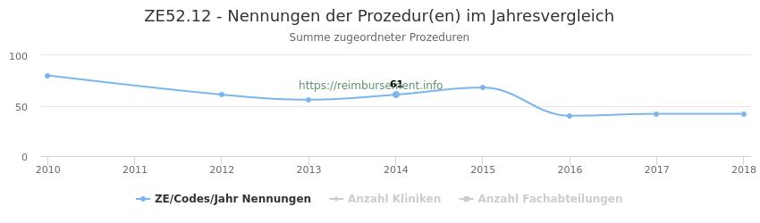 ZE52.12 Nennungen der Prozeduren und Anzahl der einsetzenden Kliniken, Fachabteilungen pro Jahr