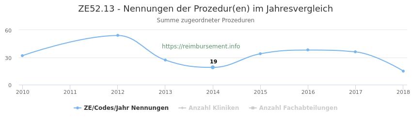 ZE52.13 Nennungen der Prozeduren und Anzahl der einsetzenden Kliniken, Fachabteilungen pro Jahr