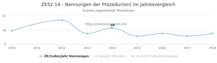 ZE52.14 Nennungen der Prozeduren und Anzahl der einsetzenden Kliniken, Fachabteilungen pro Jahr
